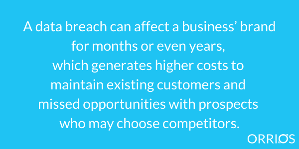 A data breach can affect a business' brand for months or even years, which generates higher costs to maintain existing customers and missed opportunities with prospects who may choose competitors.