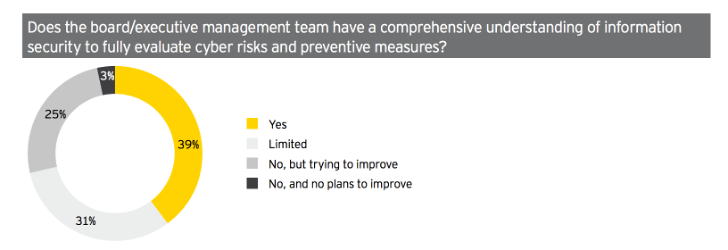 Does the board and executive team have an understanding of infosec to evaluate cyber risks?