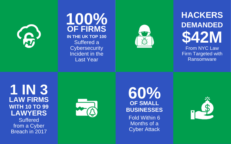 Law Firm Cybersecurity Statistics