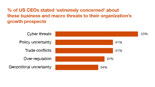 Cyber threats are a top concern for CEOs
