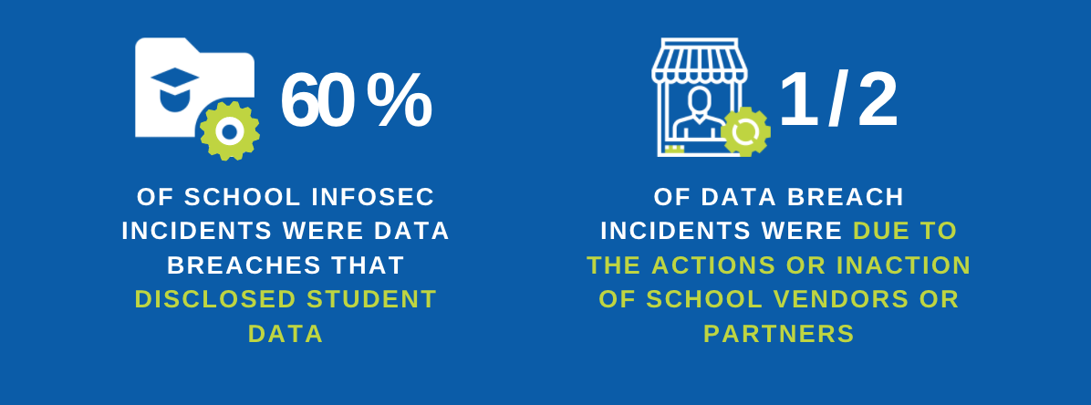 Half of data breach incidents in school systems were due to the action or inaction by school vendors or partners.
