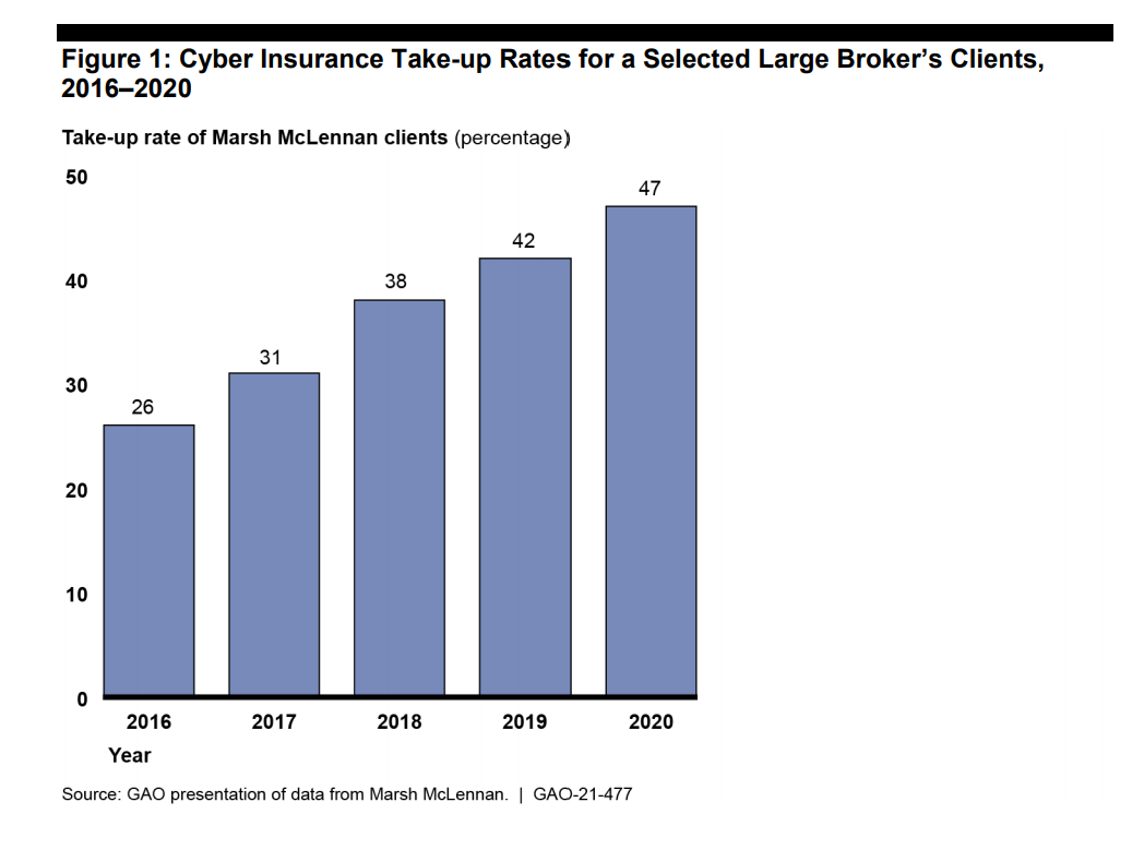 Cyber Insurance Take Up Rates