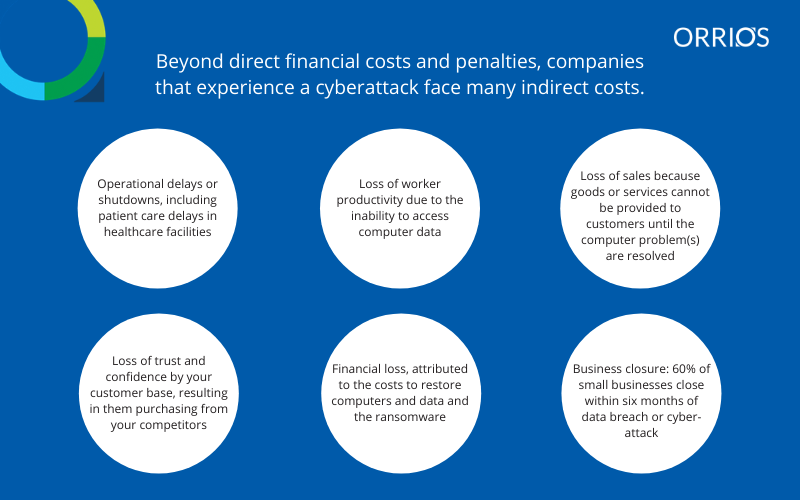 Indirect costs of cyber attacks