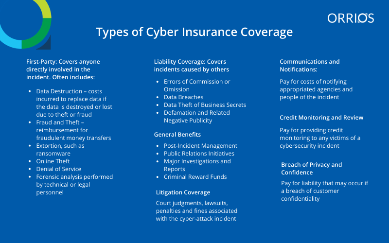 Types of Cyber Insurance